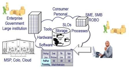 Storage I/O image of cloud virtual and big data