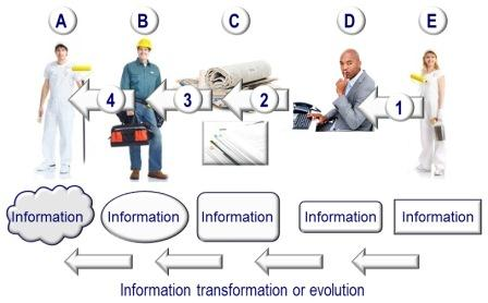 Image degrees of seperation and information transformation