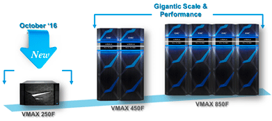 Dell EMC VMAX storage family