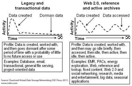 Changing data access patterns and lifecycles