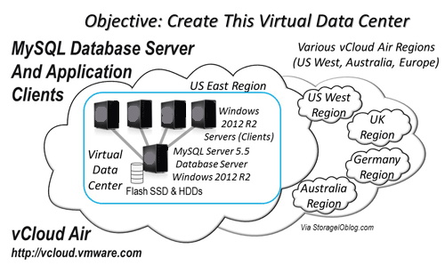 VMware vCloud Air overview