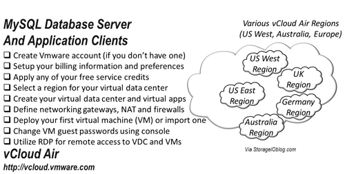 Setting up a virtual data center vdc