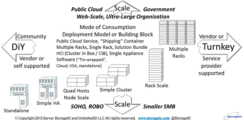 Hybrid and Converged Data Centers