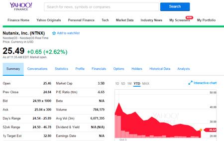 Nutanix Stock via Yahoo 10/31/16