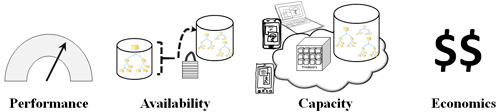 Server Storage I/O PACE
