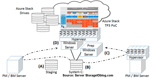 server storageio nested azure stack tp3 vmware