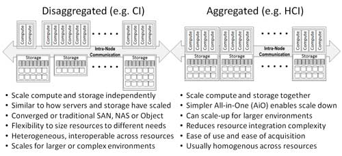 CI and HCI aggregated disaggregated