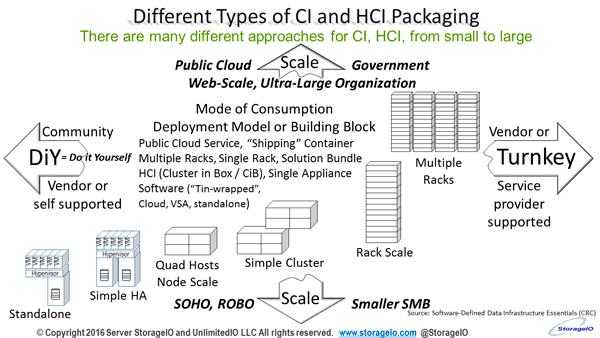 CI and HCI options
