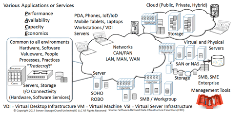 Cloud and software defined storage data infrastructure