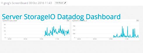 storageio datadog dashboard