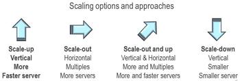 server and storage i/o scale options