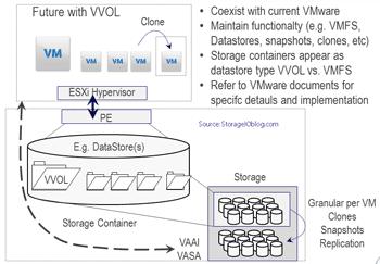 server storage I/O vVOL basics