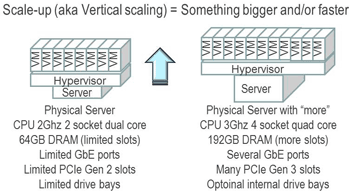 server and storage i/o scale out