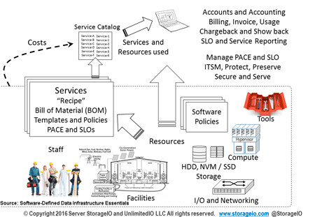 Data Infrastructures and workloads