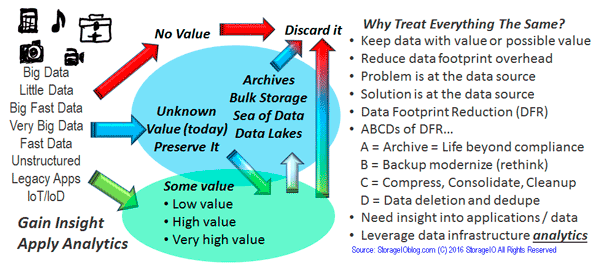 Different and Changing Data Value