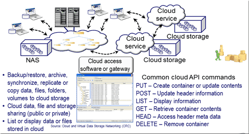 Object storage and cloud
