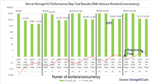 server storage I/O benchmark step test