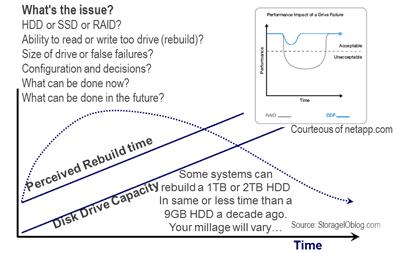 RAID rebuild improving