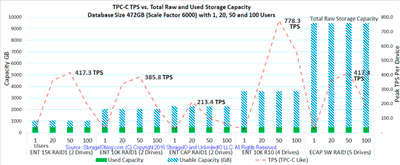 SDDI and SDDC Performance Benchmarks