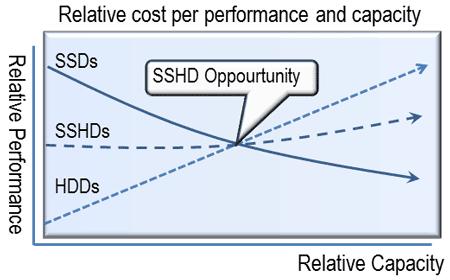 SSHD storage I/O oppourtunity