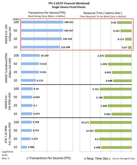 SSHD and HHDD performance TPC-E
