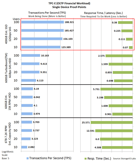 TPC-E sql server database SSD performance