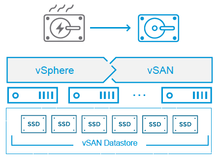 VMware vSAN health management