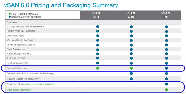 VMware vSAN cloud analytics