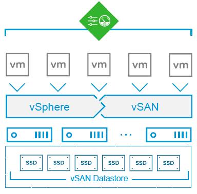 VMware vSAN data center scaling