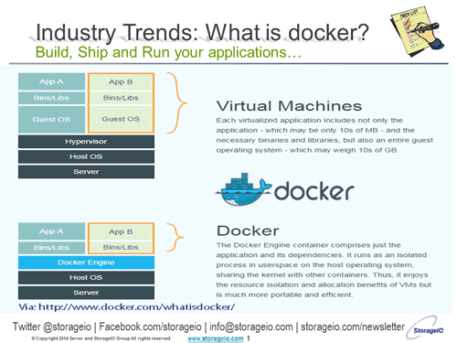 Server storage I/O docker for non-dummies