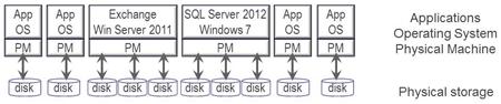 traditional server storage I/O