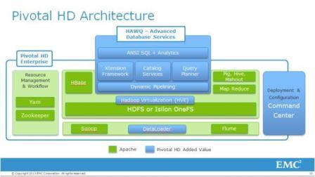 Image of EMC and VMware Pivotal PaaS cloud