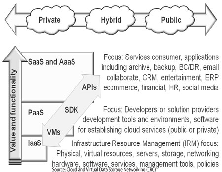various types, layers and services of clouds image