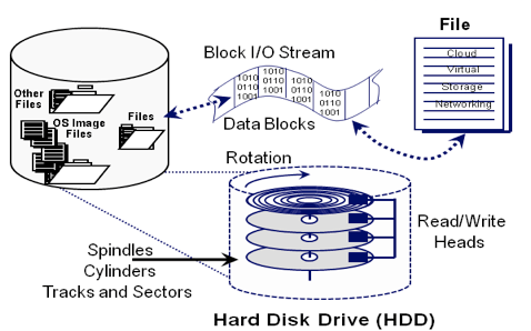 How Many I O Iops Can Hdd Ssd Storage System Device Do