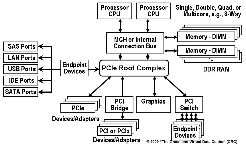 PCI SIG IOV (C) 2009 The Green and Virtual Data Center (CRC)