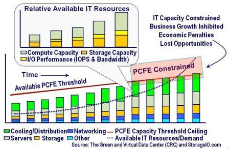 IT Data Center Resources