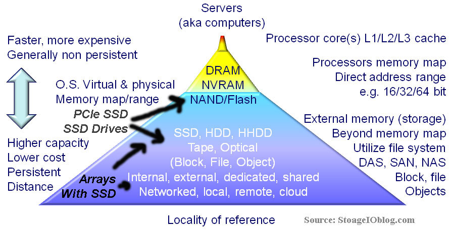Storage and Memory Hirearchy diagram where SSD fits