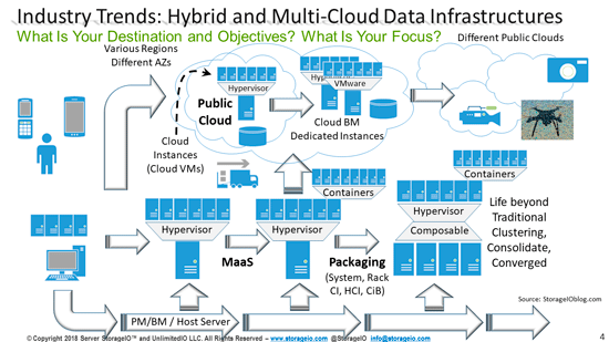 Cloud Ready Data Protection for Hybrid Data Centers