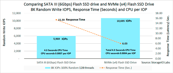 NVMe using less CPU per IOP