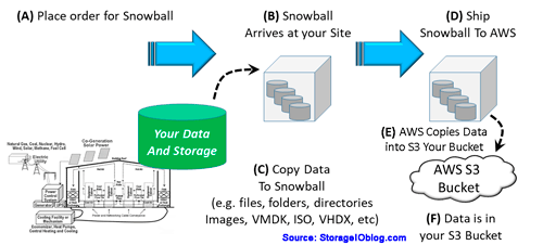 How AWS Snowball and Snowball Edge work