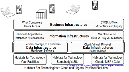 Software Defined Data Infrastructure