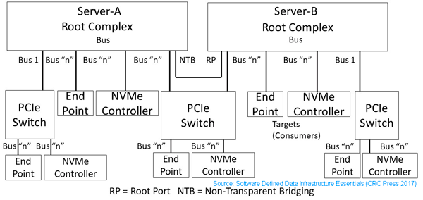 SDDC, SDI, SDDI PCIe two server fundamentals