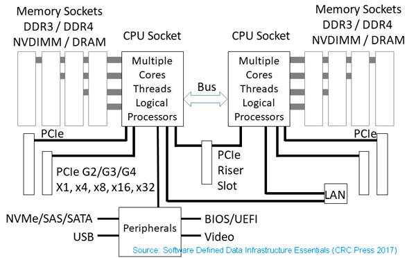 PCIe fundamentals SDDC, SDI, SDDI Server fundamentals
