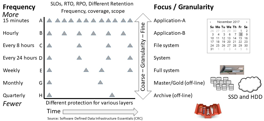 SDDC SDDI Data Protection Granularity