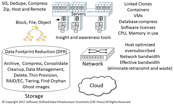 Welcome to Object Storage Resources Center Page