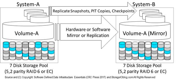 SDDC SDDI Mirror Replication Techniques