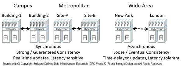 SDDI SDDC Clustering