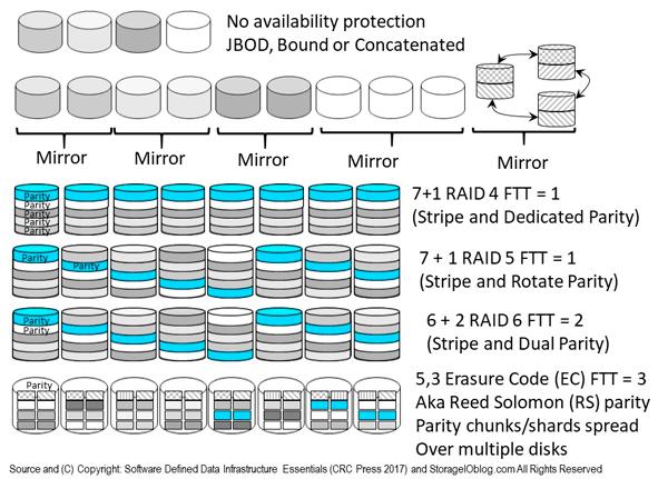 SDDC SDDI RAID Parity Erasure Code EC