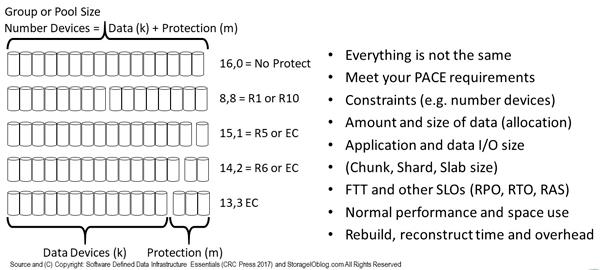 SDDC SDDI Data Protection
