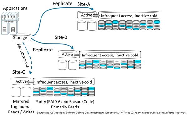 Data Protection Diaries Access Availability RAID Erasure Codes LRC